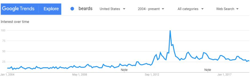 The search trend at Google for beards 2004-2018
